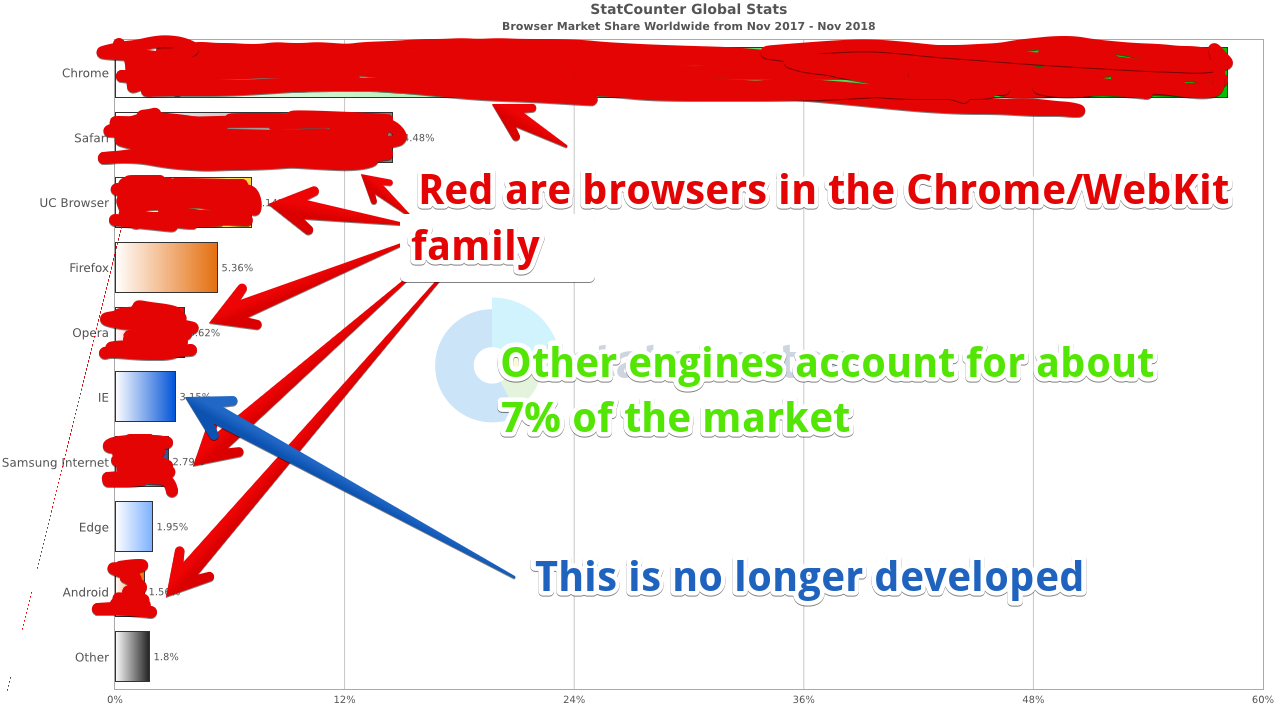 Chrome and WebKit everywhere