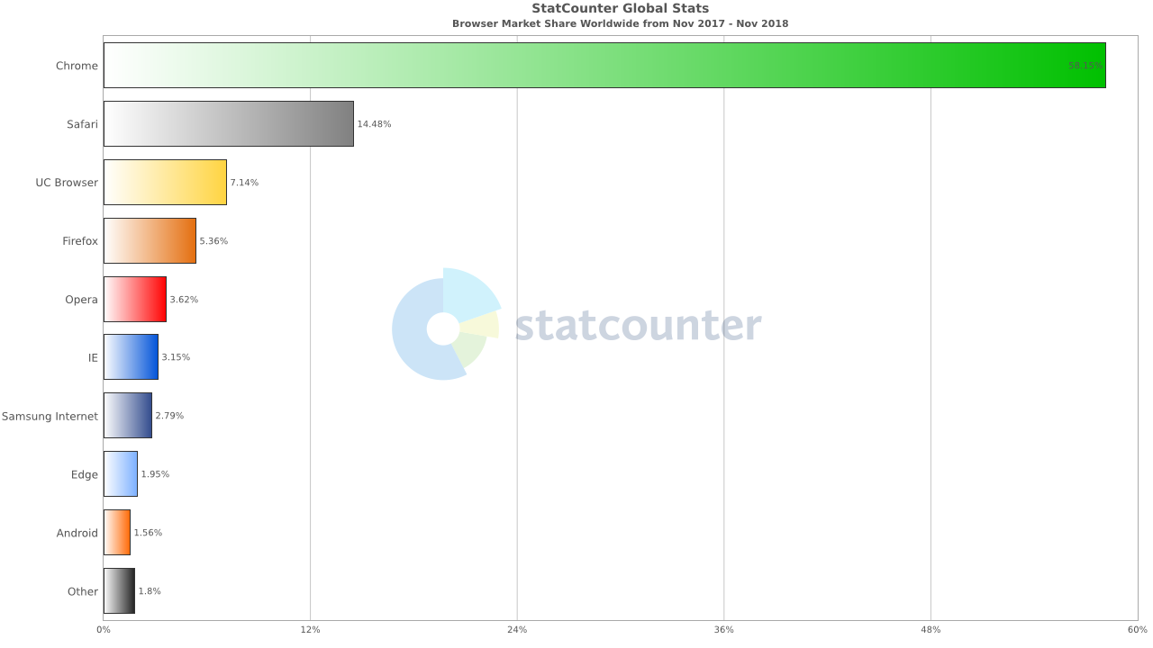 Browser market share November 2018
